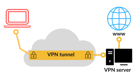 diagram showing how tunneling and VPNs work - a laptop connects to a VPN tunnel which runs through a cloud representing the Internet - the VPN tunnel connects to a VPN server which leads to a website