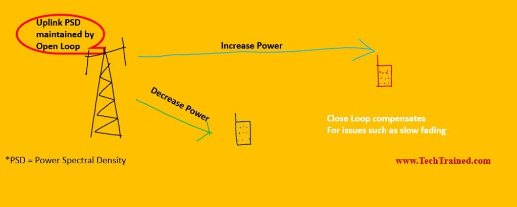 LTE Power Control in the Uplink   How power control works in LTE
