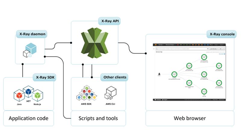 AWS X-Ray with Amazon API Gateway & New Sampling Rules API, amazon x ray, Benefits of AWS X-Ray, Amazon API Gateway, Advantages of Using Amazon API Gateway, Price of AWS X-Ray