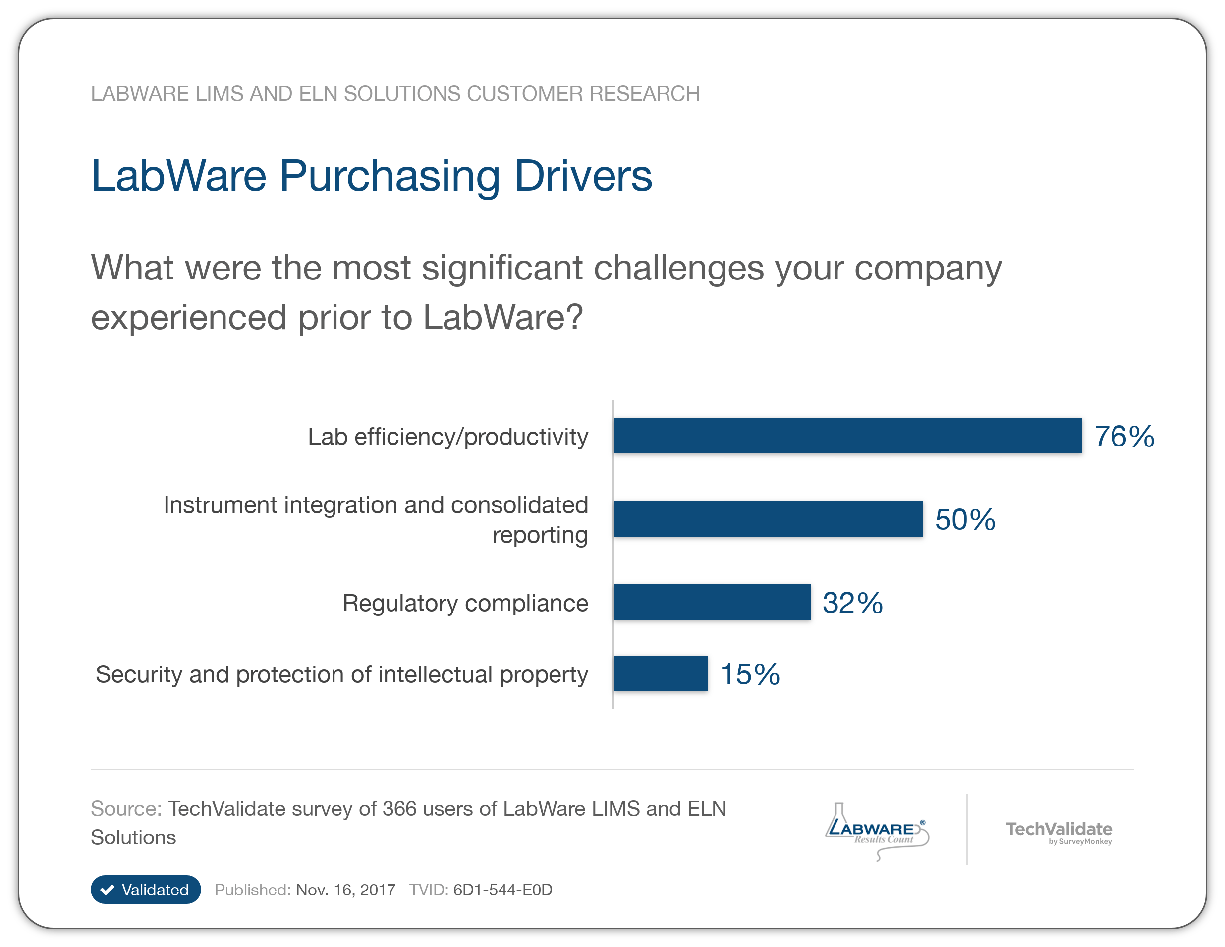 Labware Lims And Eln Research Chart Labware Purchasing
