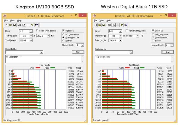 atto-disk-benchmark-kingston-uv100-60GB-ssd-hdd
