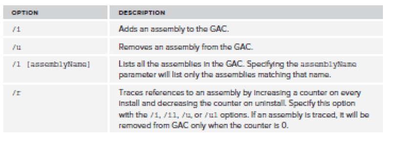 Adding Assemblies to the Global Assembly Cache