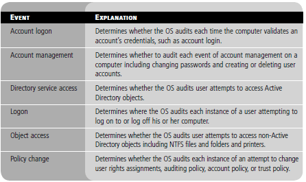Enabling Auditing