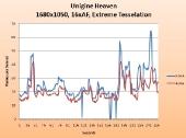 graph-unigine-heaven