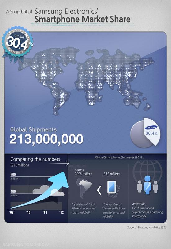 Samsung 213 million smartphones