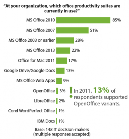 Office suites productivity usage