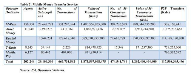 Mobile Money Transactions Q1 2018
