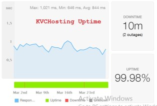 Uptime offered in our test