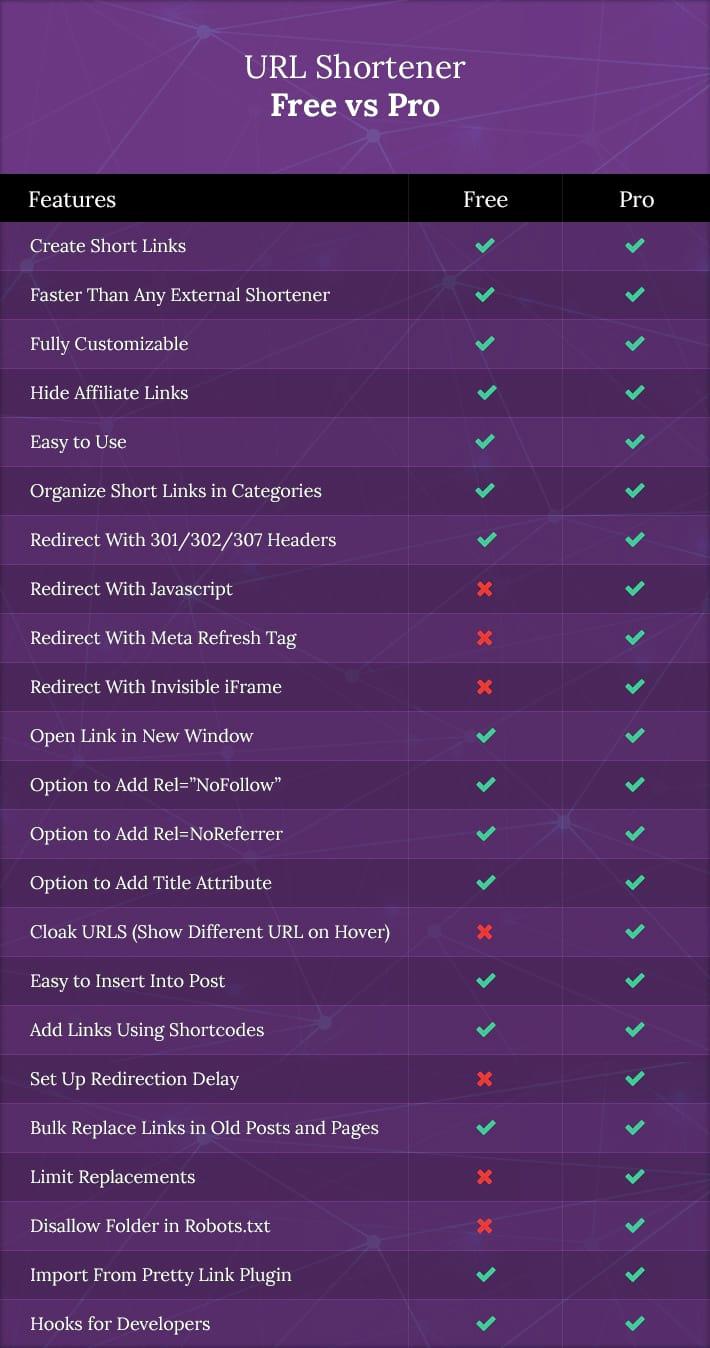 pro vs free