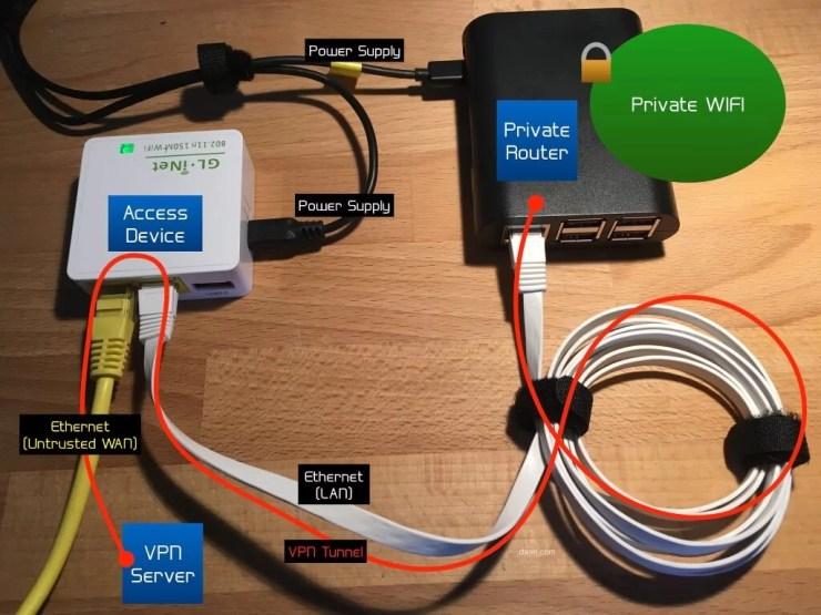 Raspberry PI Router VPN
