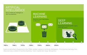 AI and Machine Learing