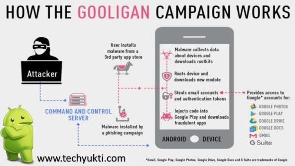 how to work gooligan malware
