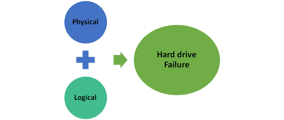 What Are The Types of Hard Drive Failures