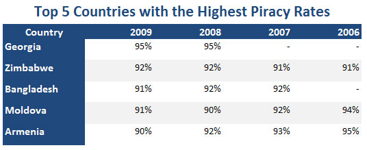 Top 5 Software Piracy List (2006 - 2009)