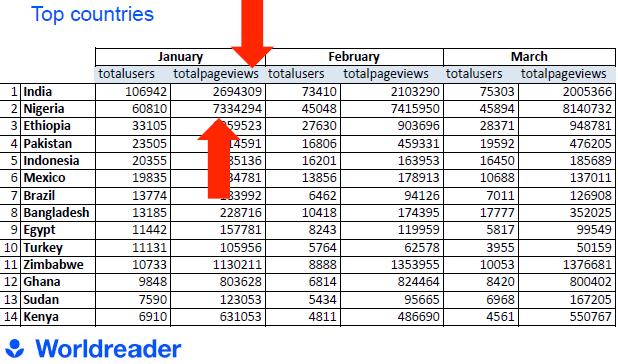 BiNu Worldreader Statistics