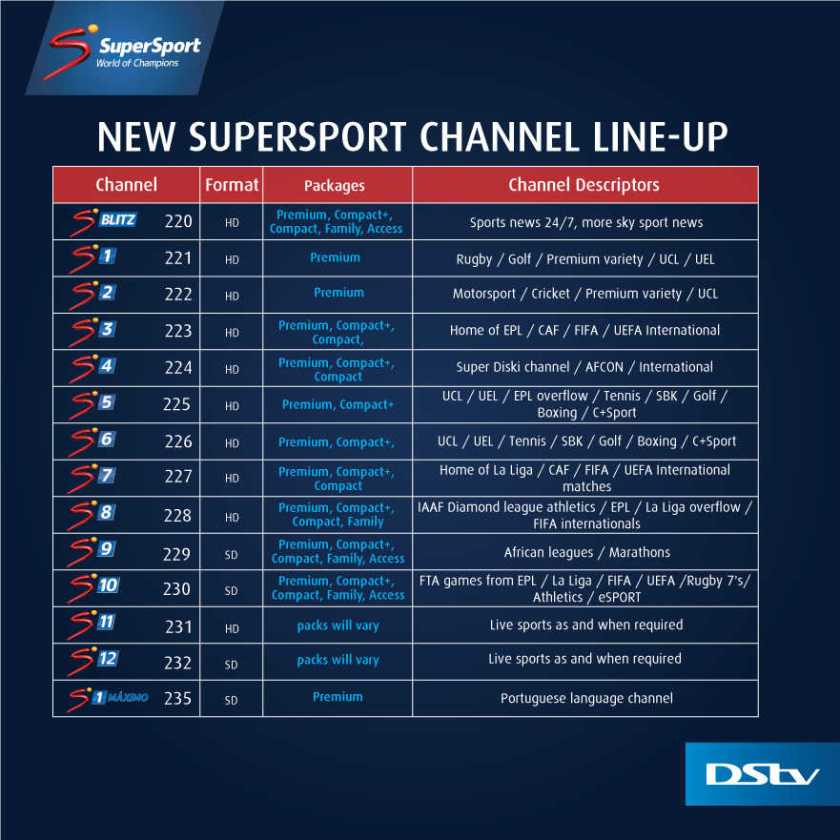 Supersport Channels On Dstv Compact