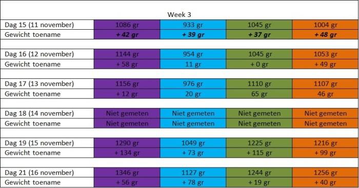 Groeitabel pups week 3