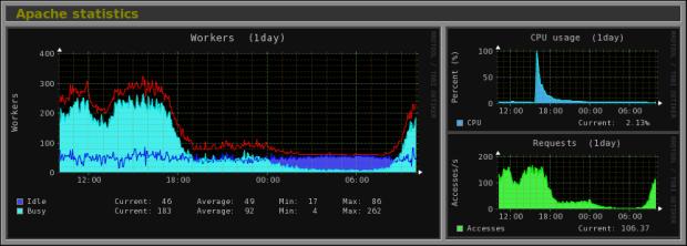 Apache Statistics