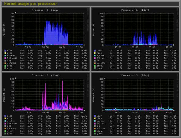 Per-processor kernel usage.