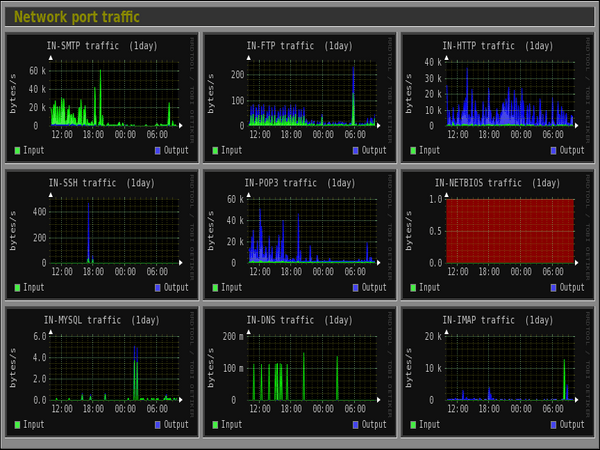 Network Port Traffic