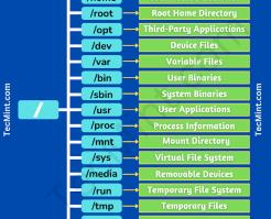 Het GNU/Linux file systeem