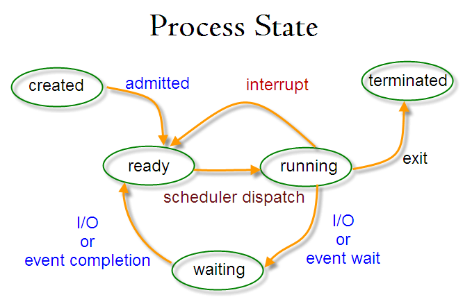 Linux Process State