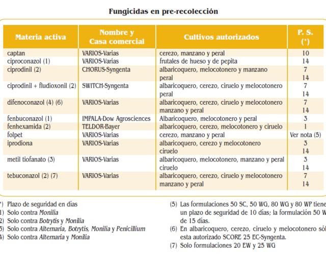 Fungicidas precosecha
