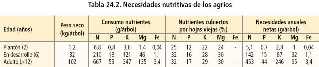 Necesidades nutritivas de los agrios