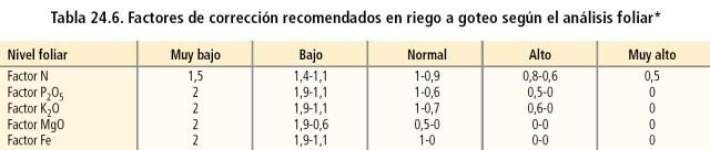Factores de corrección recomendados en riego a goteo según el análisis foliar