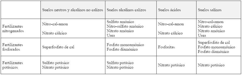 Produccion integrada citricos ELECCION DEL ABONO EN FUNCIÓN DEL TIPO DE SUELO en citricos