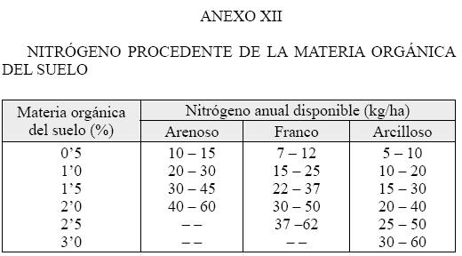 Produccion integrada citricos NITROGENO PROCEDENTE DE LA MATERIA ORGANICA DEL SUELO EN CITRICOS