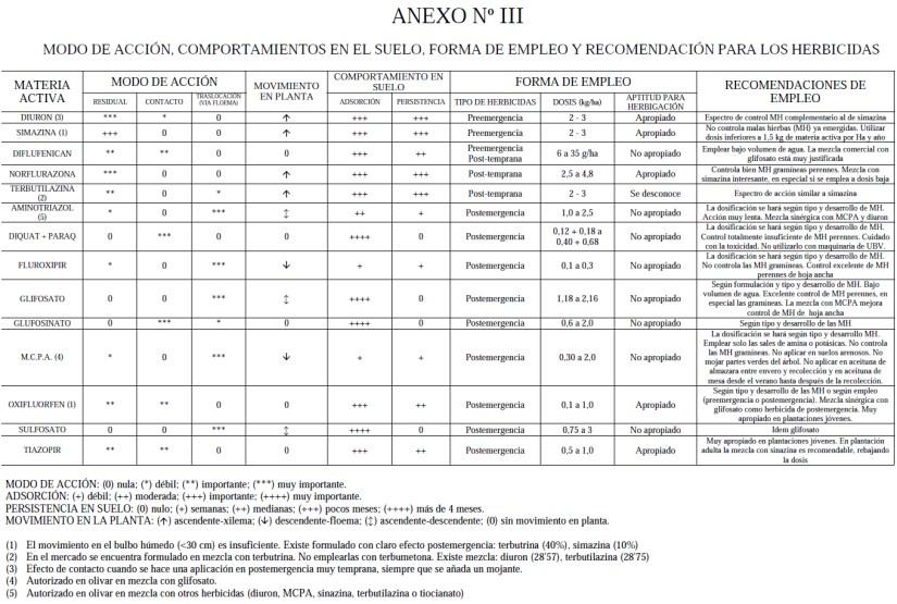 Produccion integrada de olivo MODO DE ACCIÓN, COMPORTAMIENTOS EN EL SUELO, FORMA DE EMPLEO Y RECOMENDACIÓN PARA LOS HERBICIDAS EN OLIVO
