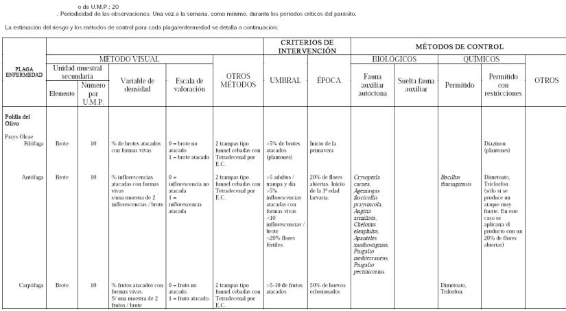 Produccion integrada de olivo control de polilla del olivo Prays Oleae
