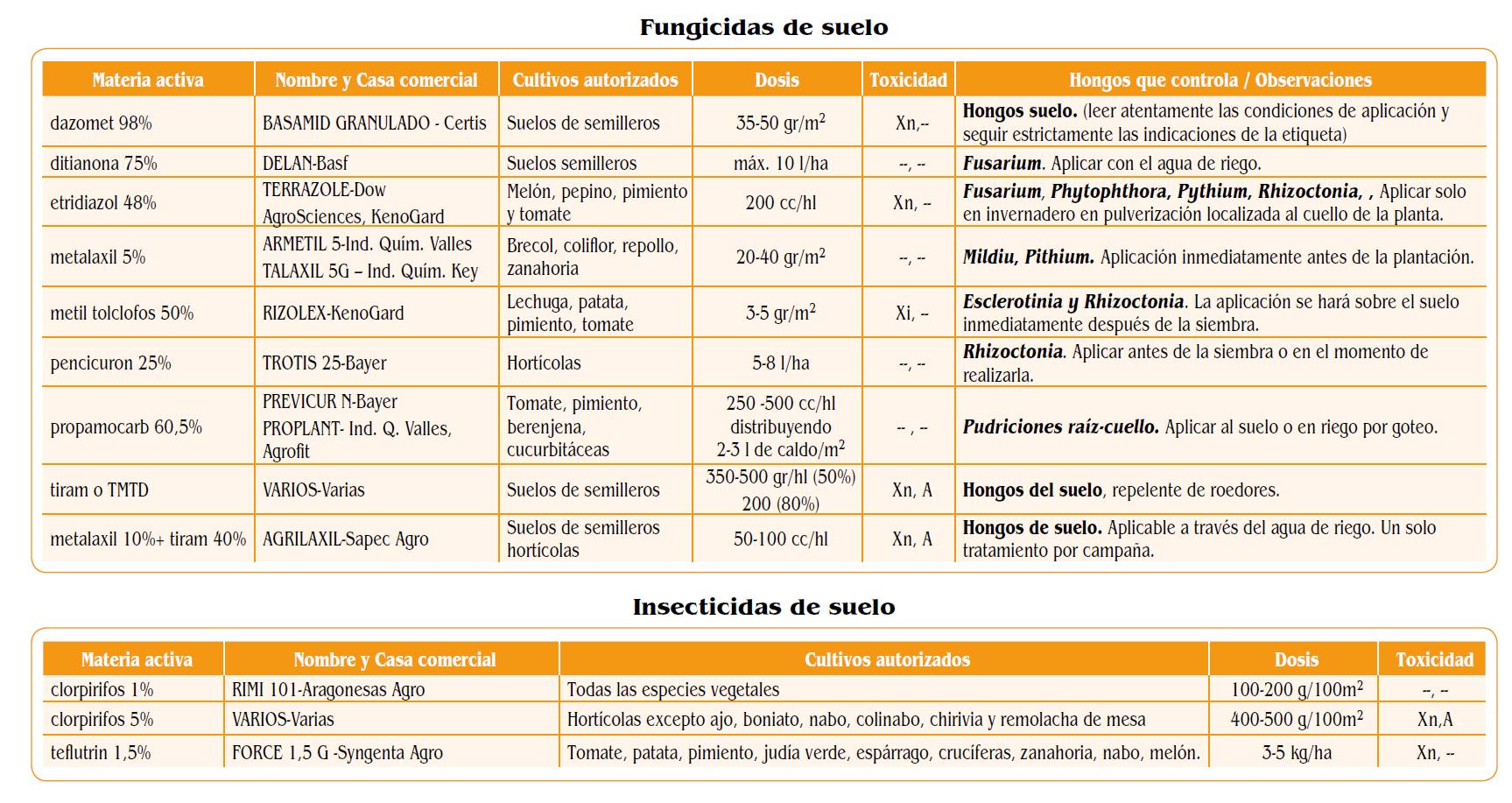 Patata Archives - Página 2 de 4 - www.tecnicoagricola.es