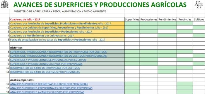 Análisis de las Superficies y Producciones agrícolas de España