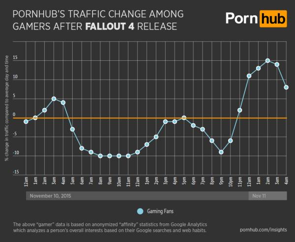 pornhub-insights-fallout-4-general-gamer-traffic