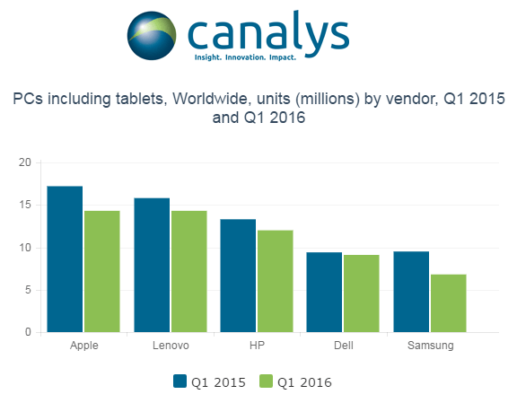Canalys-PC-market-Q1-2016