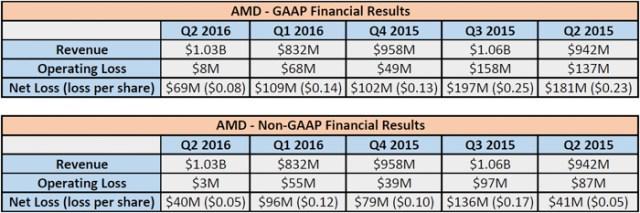 amd-q2-2016-earnings