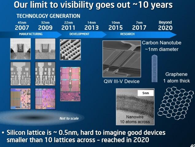 Intel-ISSCC3-635x479