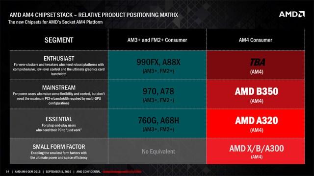 AM4-Chipset-SKUs