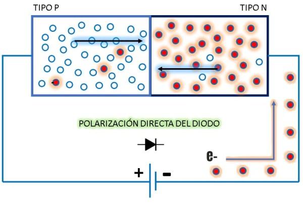diodo polarización directa