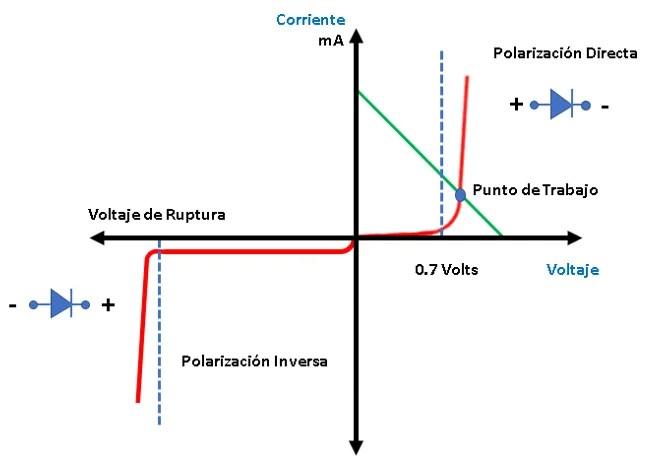 recta del diodo