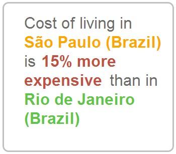 Custo de vida em qualquer lugar do mundo