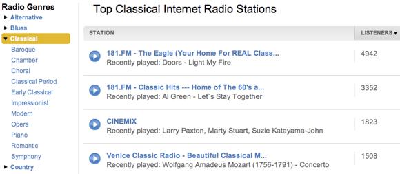 Especial: Onde ouvir música clássica online grátis