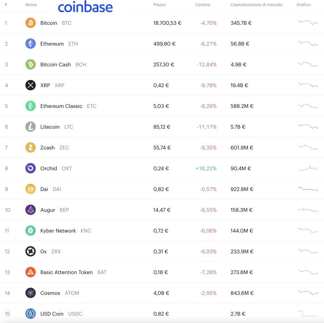Preleva soldi da Coinbase e Coinbase Pro