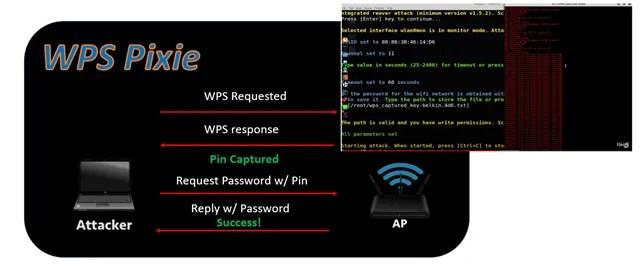 Come hackerare una rete Wi-Fi e come proteggersi