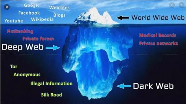 Dark web: Tutto quello che c'è da sapere