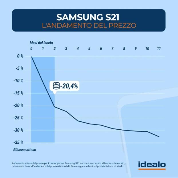 Samsung Galaxy S21: Analisi sull'andamento del prezzo