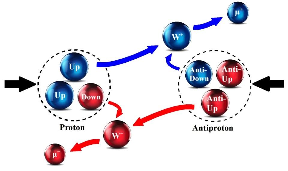 protones y antiprotones