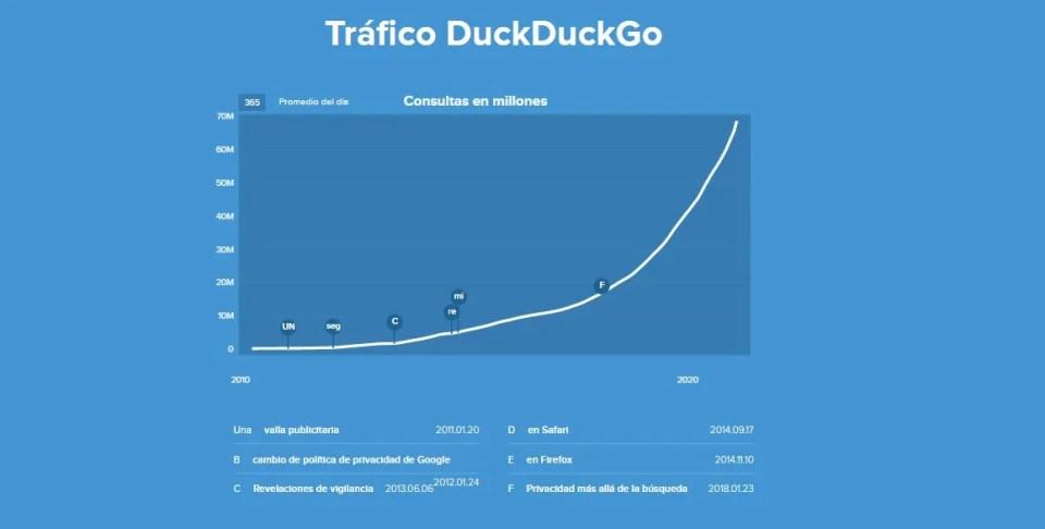 Los datos demuestran que DuckDuckGo sigue creciendo considerablemente